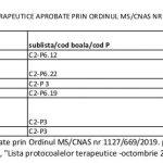 Lista protocoalelor terapeutice aprobate actualizată – iulie 2019