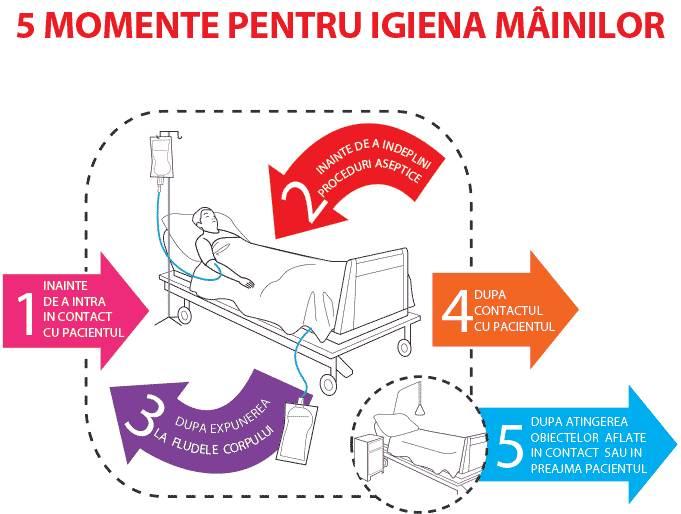 5 momente pentru spălarea mâinilor. Foto: Ministerul Sănătății