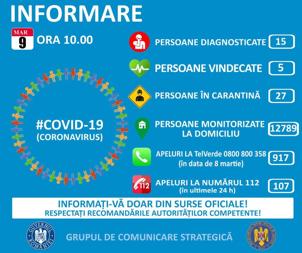 15 cazuri de cetățeni infectați cu virusul COVID – 19 (coronavirus) pe teritoriul României